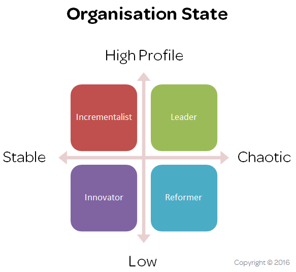 organisation-state